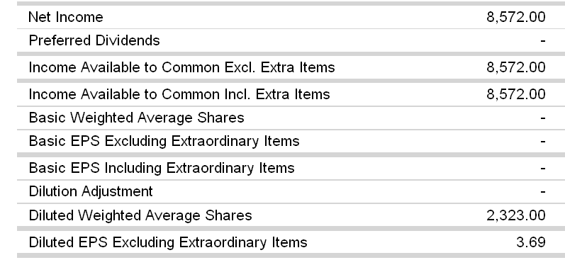 Employee stock options eps dilution and stock repurchases