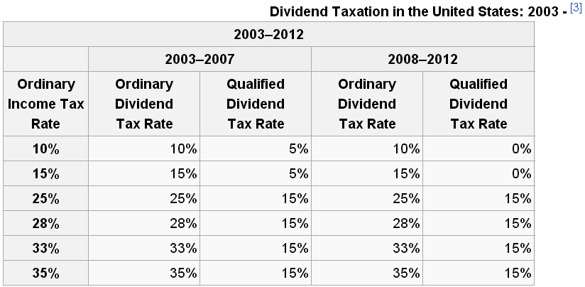 Dividend Growth Investing and the Fiscal Cliff – Qualified Dividends Worksheet