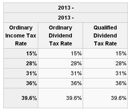 Qualified Dividends And Capital Gain Tax Worksheet Instructions ...