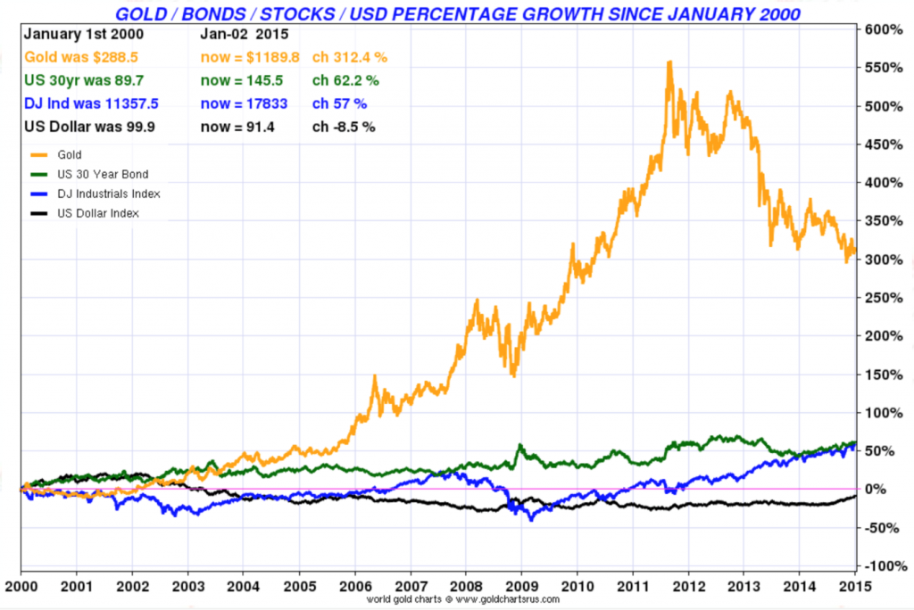 gold-bonds-stocks-usd-percentage-growth-since-january-2000