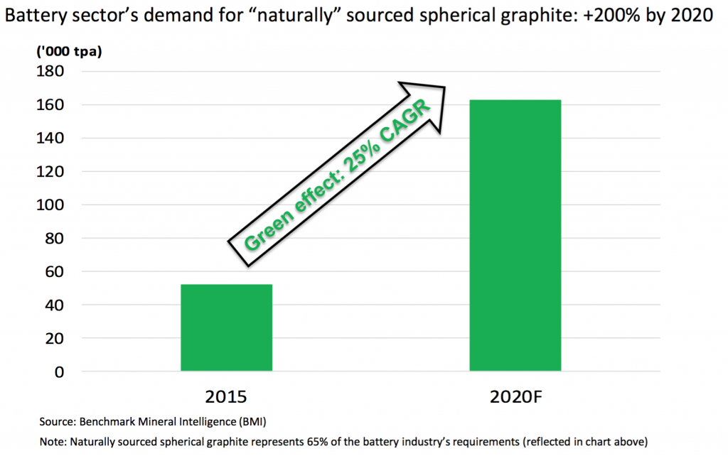 Graphite Demand