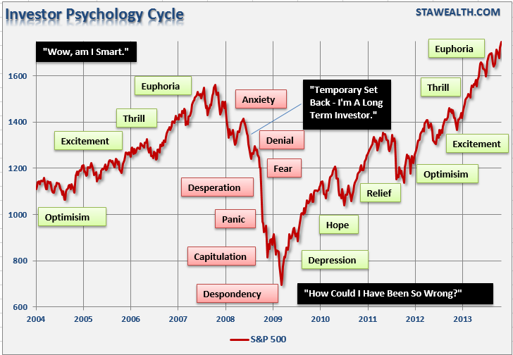 investor-psychology-cycle-102313-2