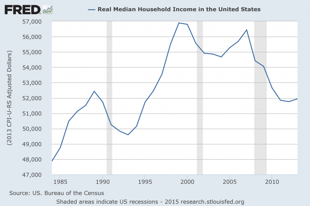 real-median-income