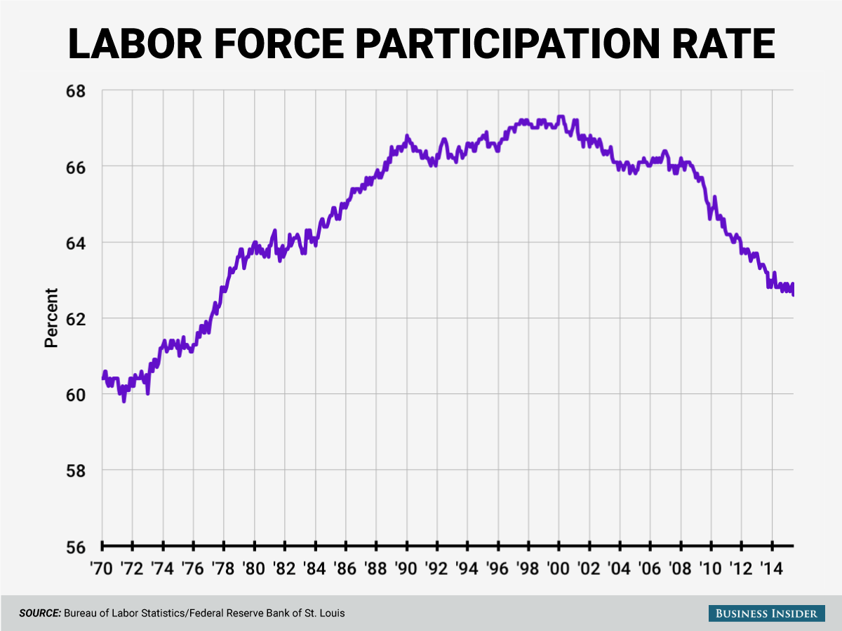 labor-force-participation-rate-june-2015