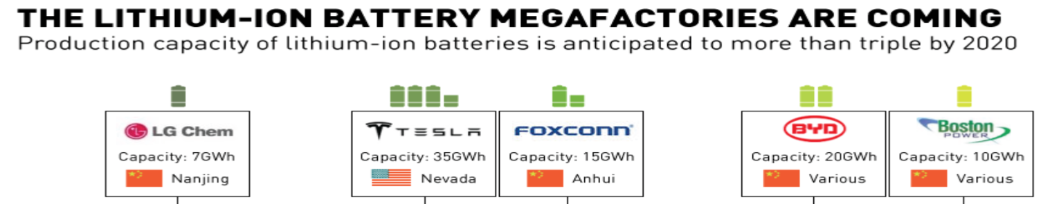 Battery Factories