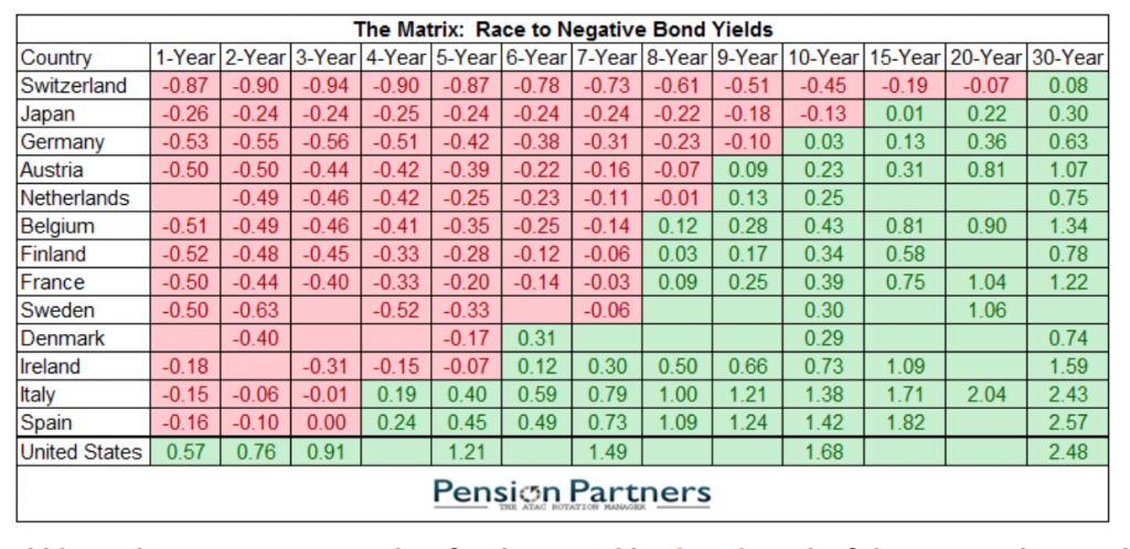 Negative Bonds